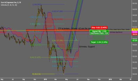 EURJPY: Euro Yen - Short