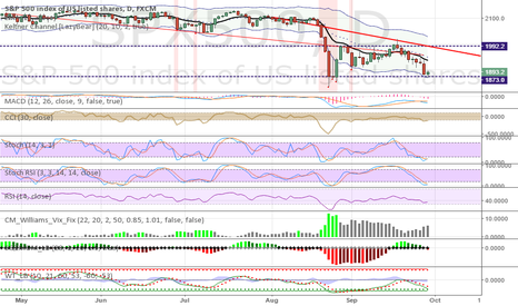 SPX500: SPX bounce from 1873 on the daily