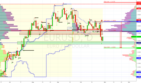 EURUSD: EUR/USD | Sell Limit - 1.17300, 1.18600 (Target 1.15050)