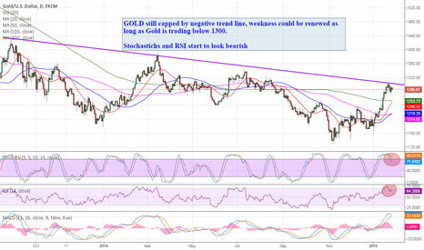 XAUUSD: Gold is capped by Negative Trend line
