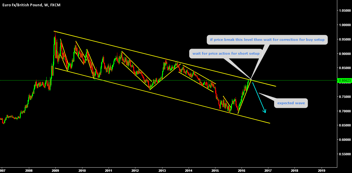 sell setup depends on price action under trend line