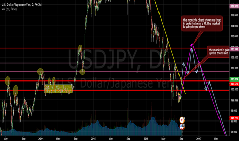 USDJPY: USDJPY; Market going up until 105