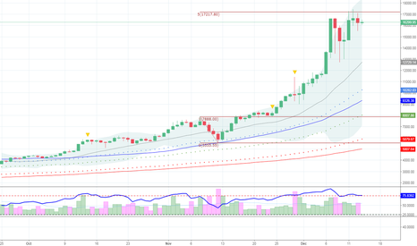 BTCUSD: $BTCUSD US fed rate hike shld start to bite