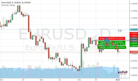 EURUSD: EU fall coming