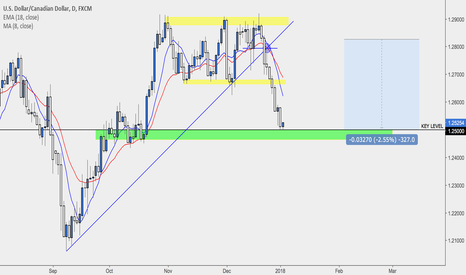 USDCAD: UCAD MELTDOWN PREDICTED !!