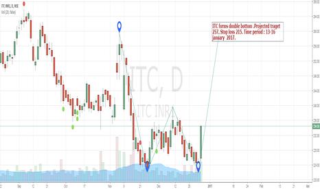 ITC: ITC double bottom - go long target 257 stop loss 215
