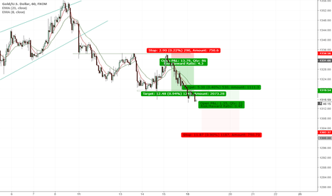 XAUUSD: RANGE BREAKOUT WITH DOWNTREND