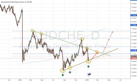 AUDCHF: AUDCHF Up Trend
