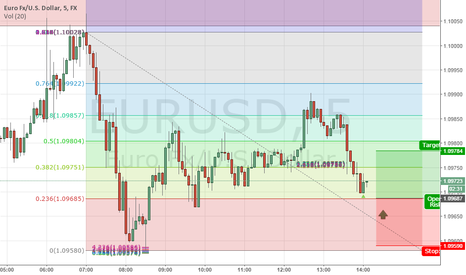 EURUSD: to  show my point of ...