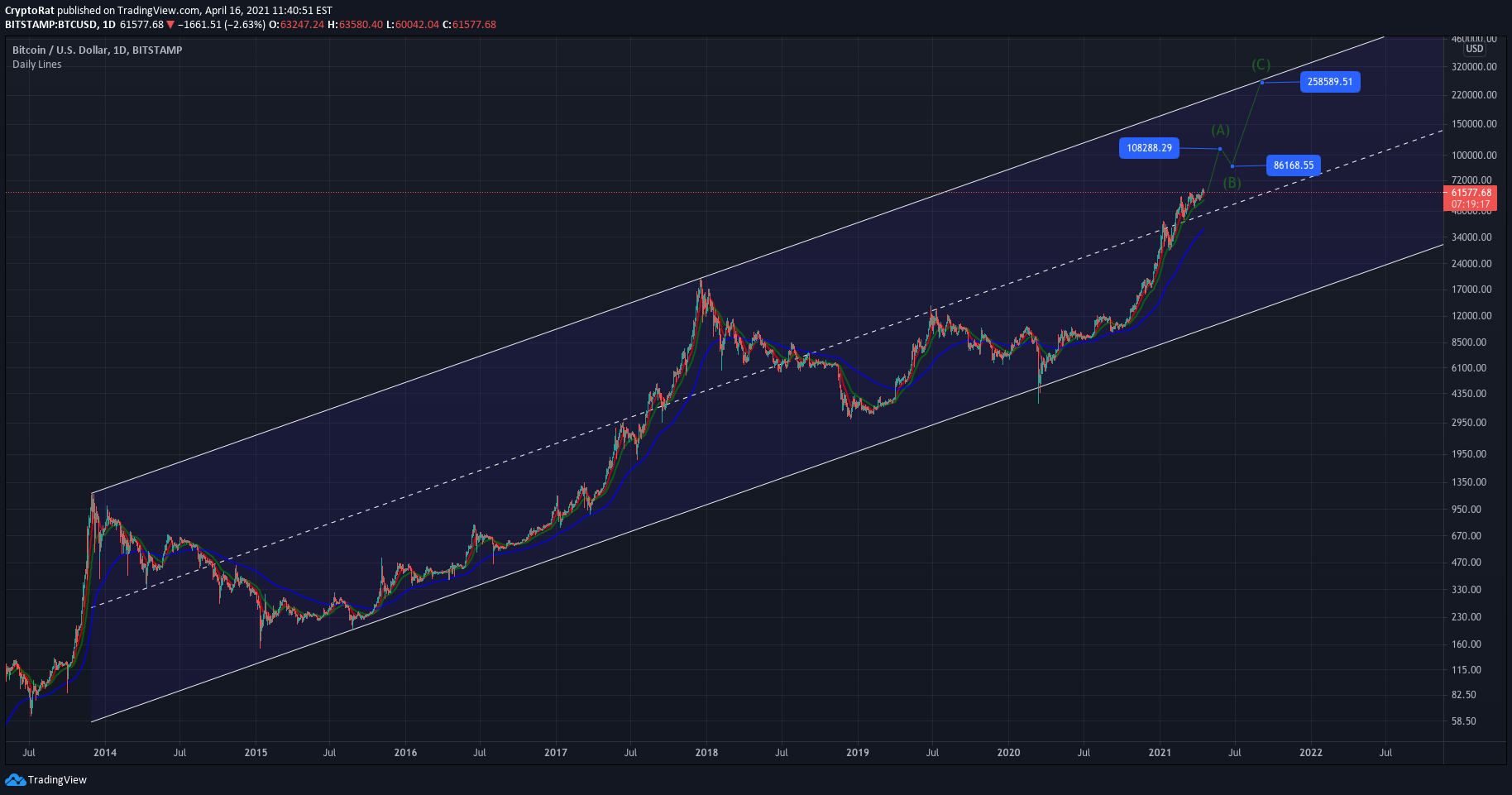 tradingview btc usd longs automatizált crypto trader