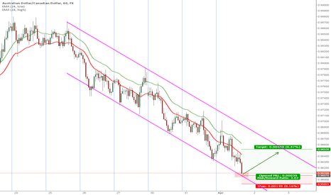 AUDCAD: Multiple buyers at the bottom of the channel
