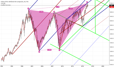 UKX: FTSE100 ready to go short
