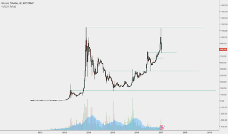 BTCUSD: I wish i had money to buy at those support lines in the future