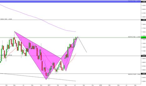 EURUSD: EURUSD Bat pattern formation