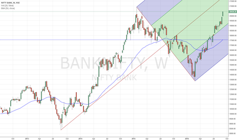 BANKNIFTY: BANKNIFTY - Leading the way