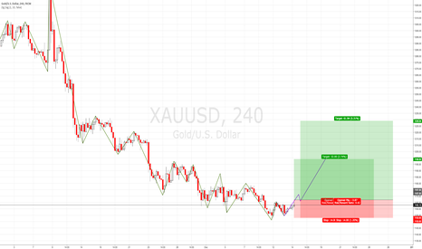 XAUUSD: GOLD MAKING A FAILURE SWING LOW, SIGN OF REVERSAL?????