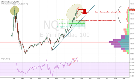NQ1!: Nasdaq 100 price correction...look for retracement