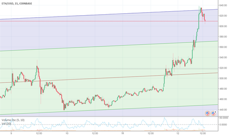 ETHUSD: how brave are you sell here bounced of channel top