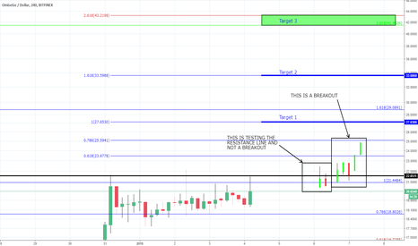 OMGUSD: OMG - Poised to move Higher
