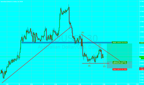 AUDUSD: Long AUD/USD 30pips Opportunity