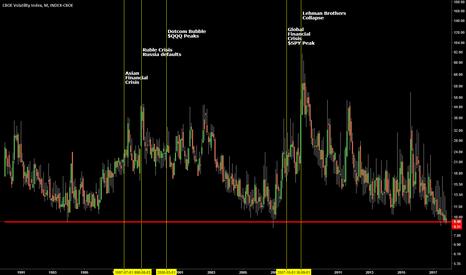 VIX: $VIX Will History Repeat itself under 9.40 ?