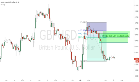 GBPUSD: Selling any rally