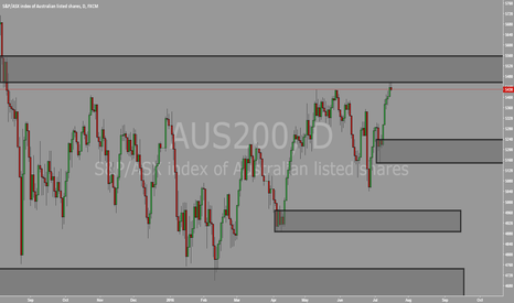 AUS200: AUS200 REJECTED FROM DAILY SUPPLY 2DAYS IN A ROW