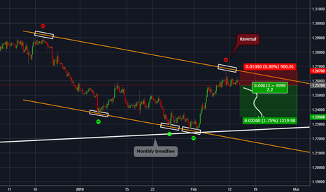 USDCAD: USDCAD - Upcoming trend reversal !