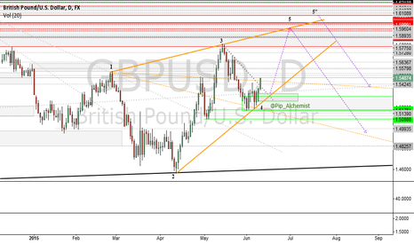 GBPUSD: ***Potential Wolfe Wave pattern***