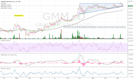 GMM: Ascending triangle consolidation