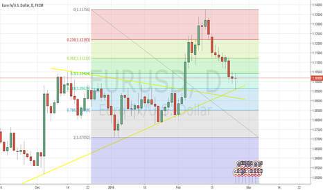 EURUSD: euro usd long youll see why