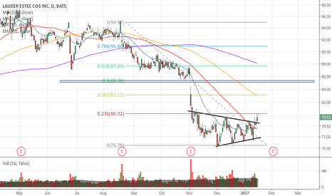 EL: might just be the bottom for now