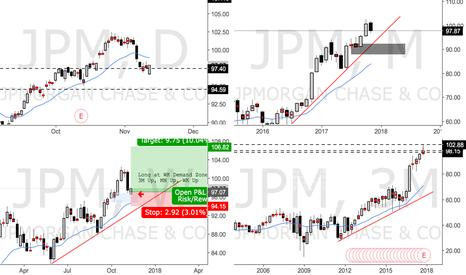 JPM: Long Triggered @ WK Demand on JPM