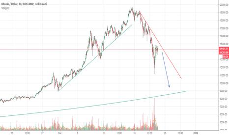 BTCUSD: BTC still has a way to go down