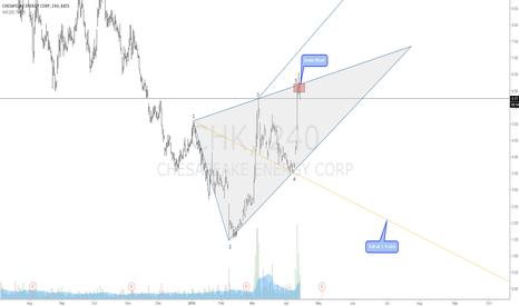CHK: $CHK Bearish Wolfe Wave