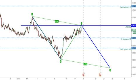 GBPNZD: GBPNZD Bullish AB=CD pattern H1