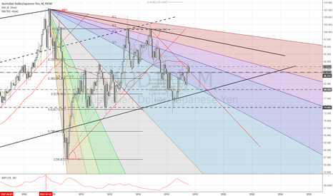 AUDJPY: Monthly update AudJpy