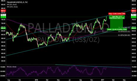 PALLADIUM: Short Palladium from top of rising channel