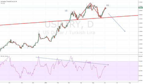 USDTRY: Short USD/TRY - H&S potential pattern