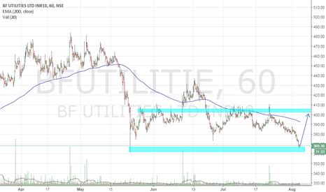 BFUTILITIE: Short term buy