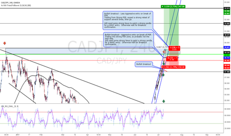 CADJPY: Breakout / Trend continuation on CAD strength