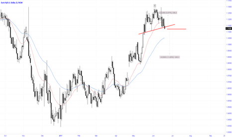 EURUSD: Head & Shoulders on Daily