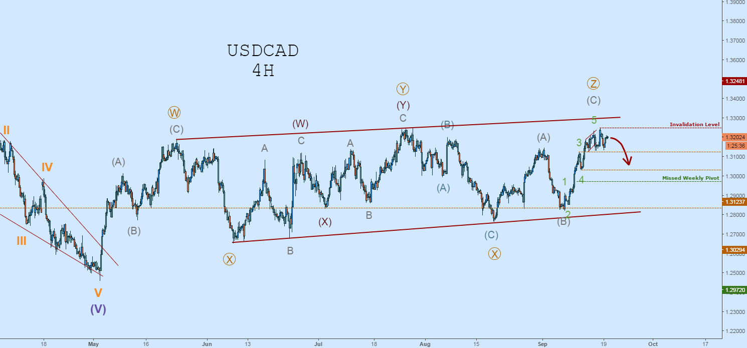 USDCAD 4H Outlook: Triple Three Correction, Wave-C Complete