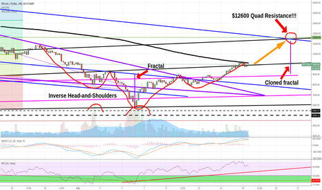 BTCUSD: Bitcoin headed to $12,600 by next gov't shutdown date ..and then