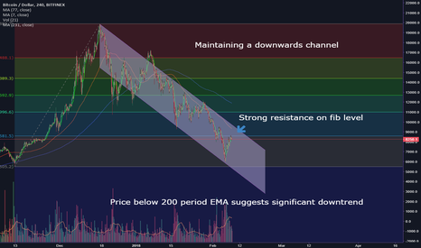 BTCUSD: Do not get caught up in the hype