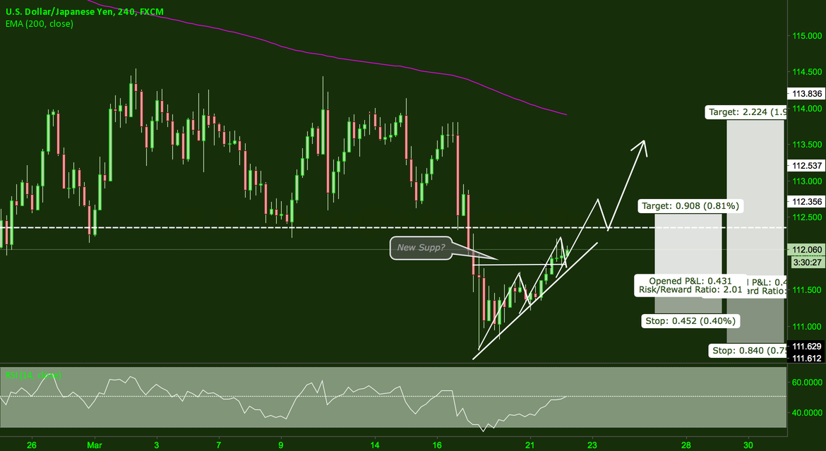 USDJPY - OUTLOOK H4