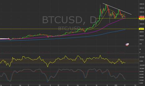 BTCUSD: $BTCUSD - Daily chart.  #Bitcoin