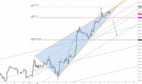EURUSD: EUR Wedge Formation
