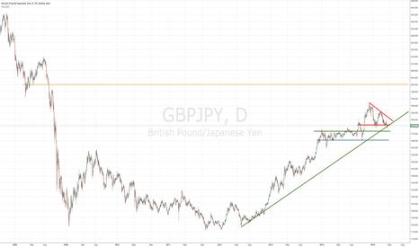 GBPJPY: GBP/JPY -- Longer Term View