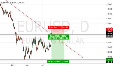 EURUSD: #EUR/USD - nice opportunity to go short